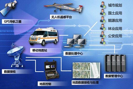 机场无人机反制管制系统方案