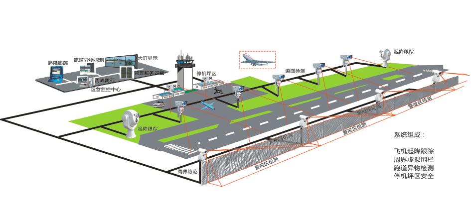 机场监控系统