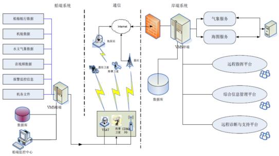 海域综合信息化监测管理系统